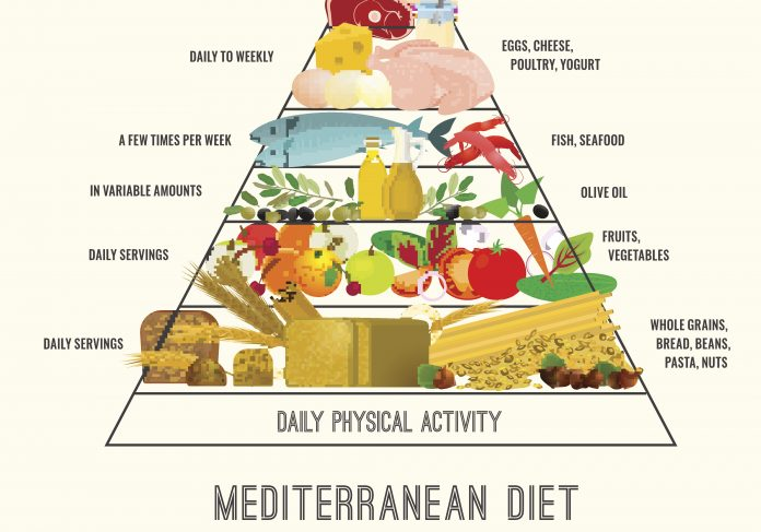 Mediterranean Diet For The Prevention Of Cardiovascular