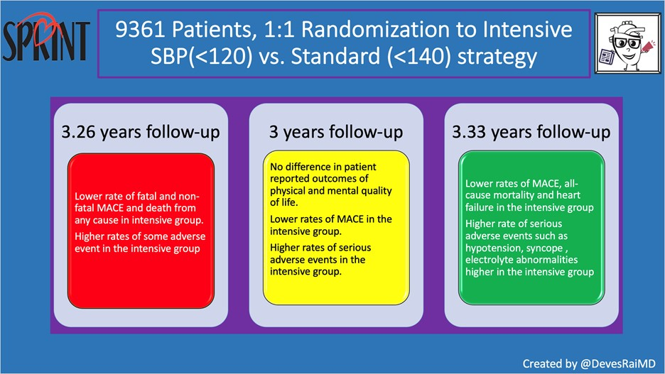 The SPRINT Study Design and Results. Image Credit: Devesh Rai, MD